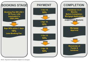 acd96-the-bridge-cambodia-paymentschedule-urpropertysg